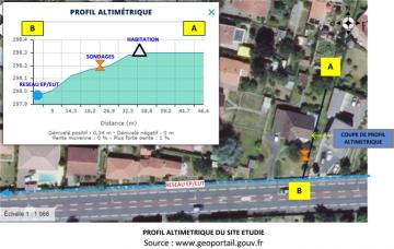 Exemple d'une présentation de site et enquête bibliographique à Toulouse
