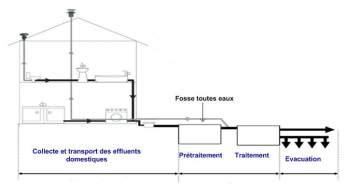 Les étapes de notre société en assainissement non collectif à Toulouse